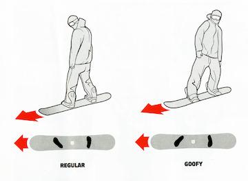 27ef2e06d128 Выбор стойки и расположение креплений на сноуборде